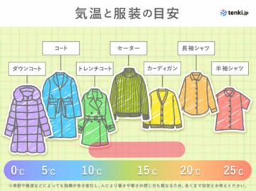 気温と服装の目安.png